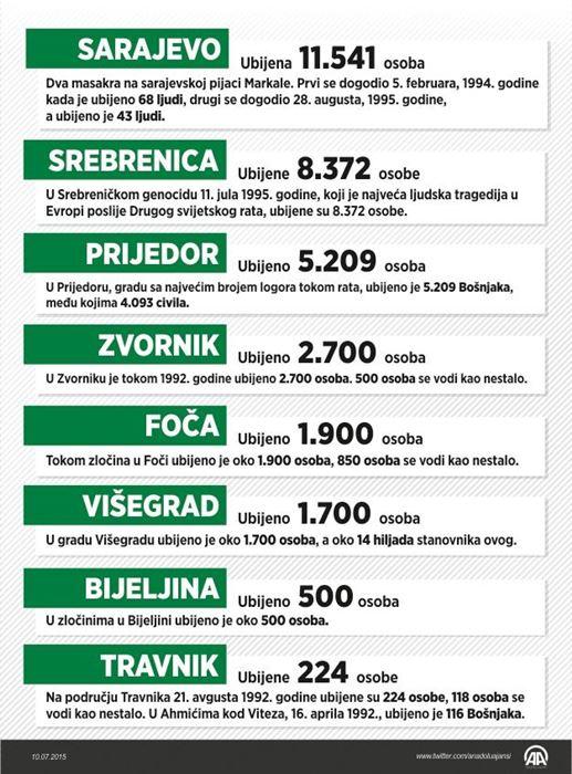 zlocini-u-bih-za-vrijeme-agresije-genocid-rat-srebrenica2-20150711