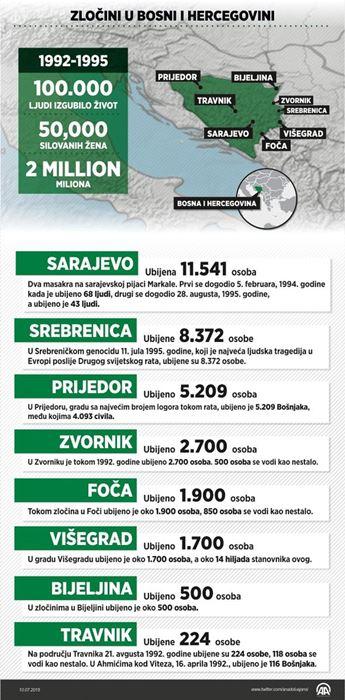zlocini-u-bih-za-vrijeme-agresije-genocid-rat-srebrenica3-20150711