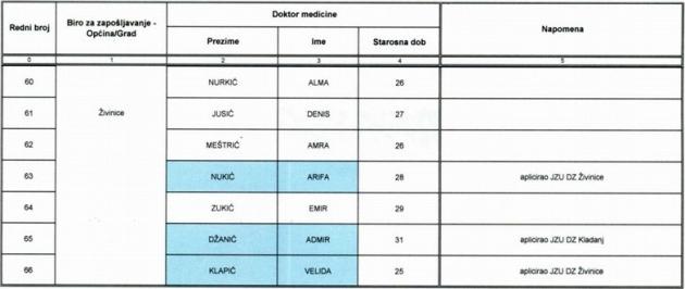 spisak-doktori-medicine-tk-nezaposleni006
