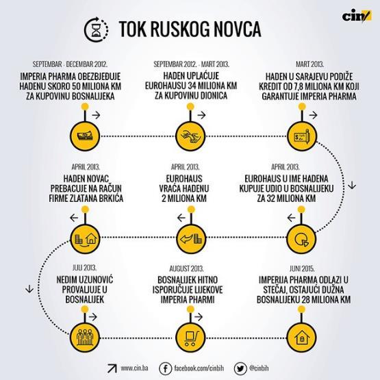 tok-ruskog-novca
