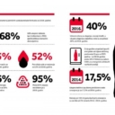 Gotovo 90 posto Coca-Colinih proizvoda na bh. tržištu se proizvodi u BiH