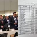 Uzeli 2,3 miliona KM, pa se sjetili da rade: Ovo su pojedinačna primanja parlamentaraca BiH